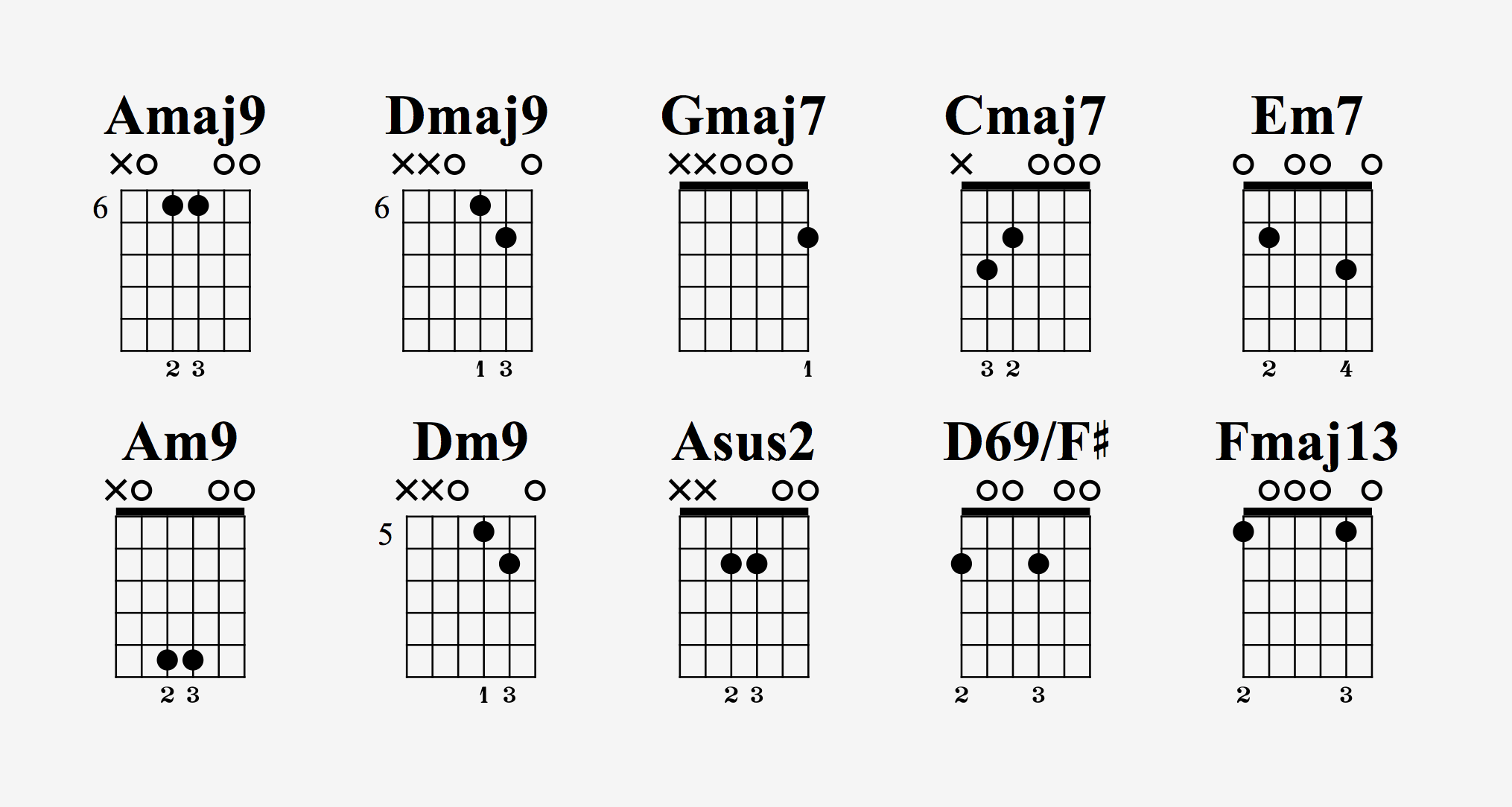 15 Chords That Are Easy For Beginners   Guitar Pro Blog   Arobas ...