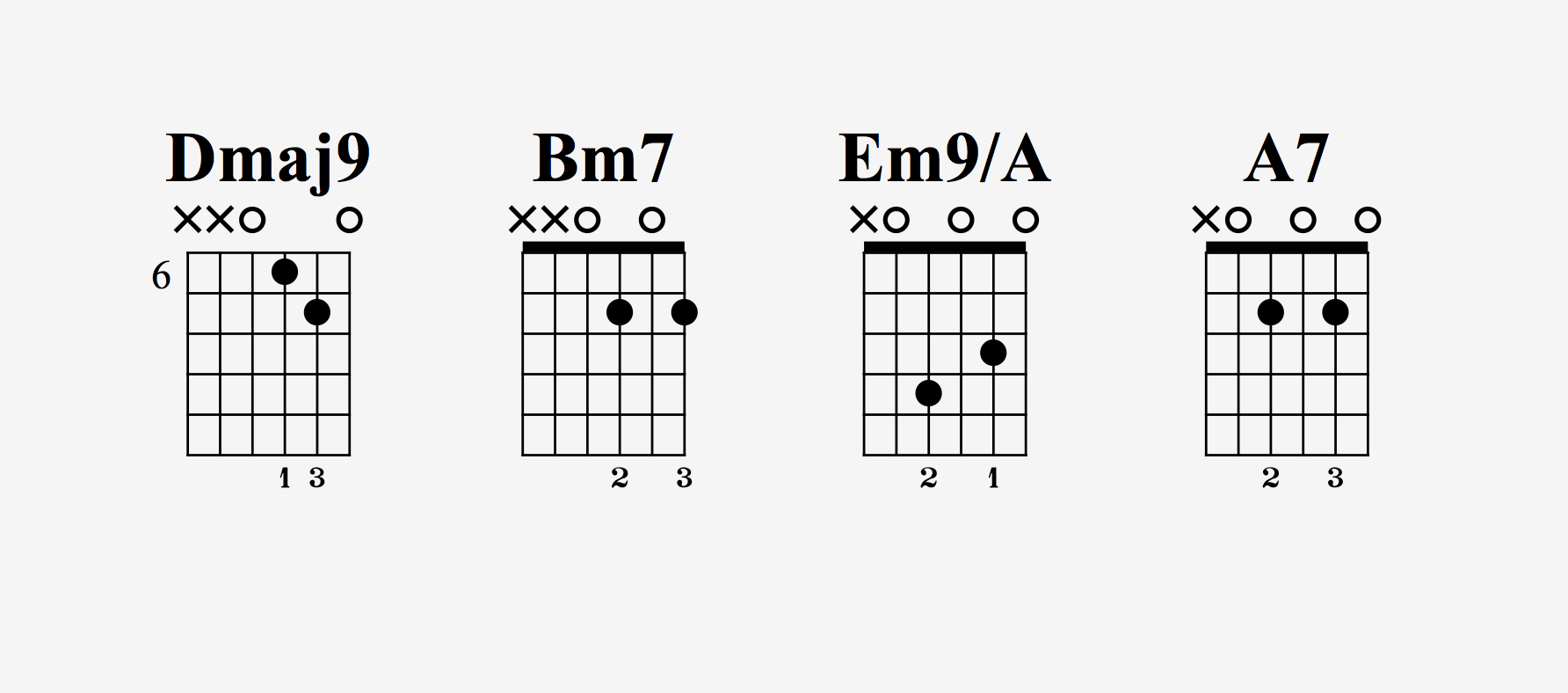 10 chords that are easy for beginners guitar pro blog arobas music play all of these sequences strummed with a pick or your thumb at first to hear the sounds and keep it simple you can then try breaking up the chords with hexwebz Images