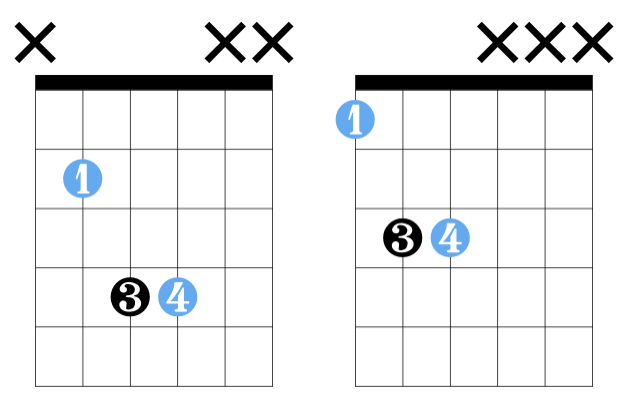 power chords positions on the guitar