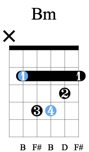 accord Bm Si mineur guitare