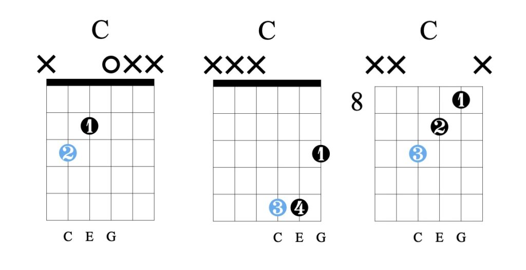 How to play triads, here are 3 chord diagrams of the C major chord.